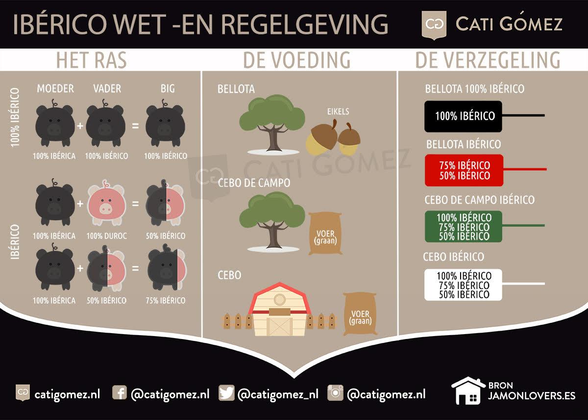 Infografic ibérico wet-en regelgeving