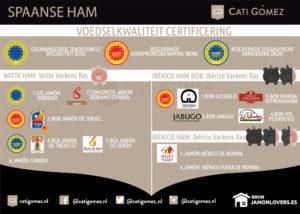 Spaanse ham soorten met Europese bescherming