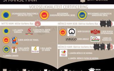 Spaanse ham soorten met Europese bescherming als streekproducten